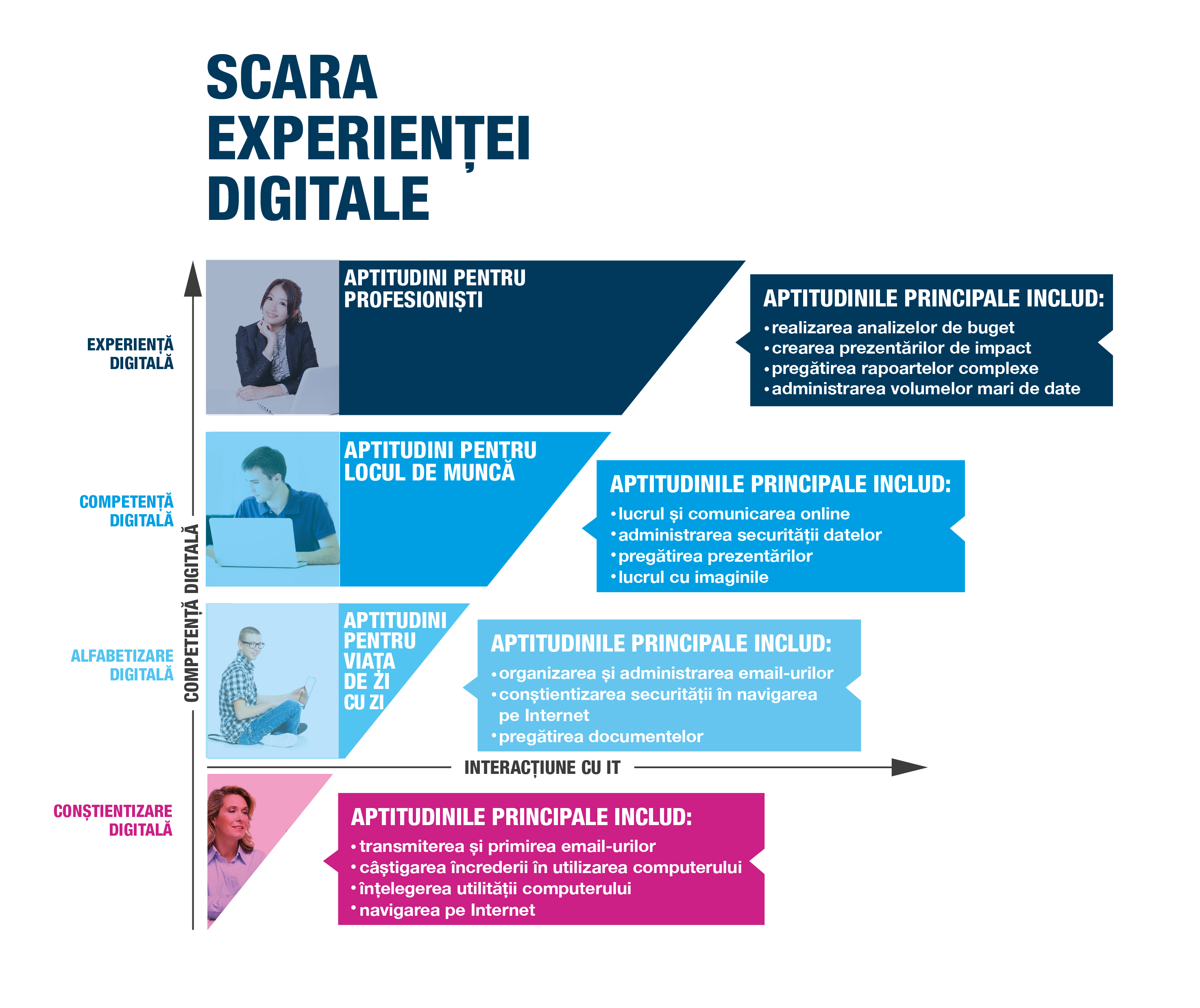 Competente digitale
